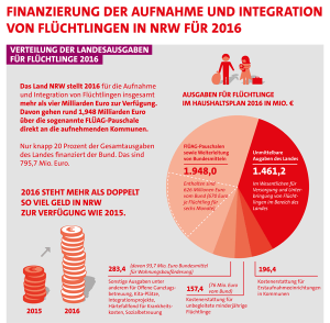 Flüchtlingsfinanzierung