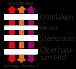 Linien an der Hollandstrecke.